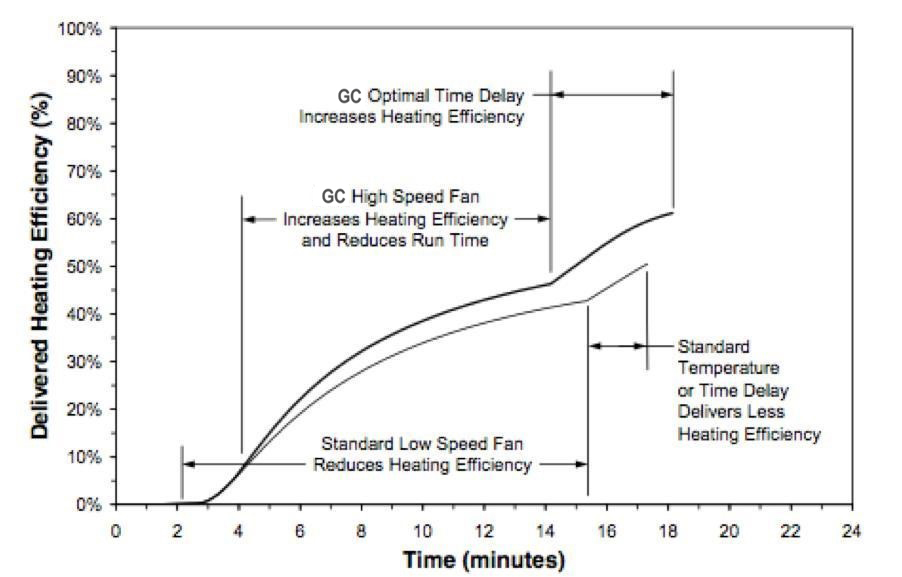 HVAC Green Chip heating efficiency graph